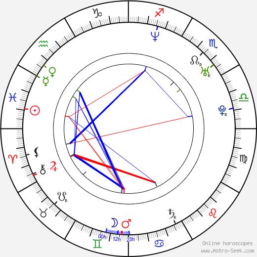 Yamila Diaz birth chart, Yamila Diaz astro natal horoscope, astrology