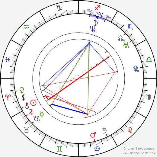 Alonso Oyarzun birth chart, Alonso Oyarzun astro natal horoscope, astrology