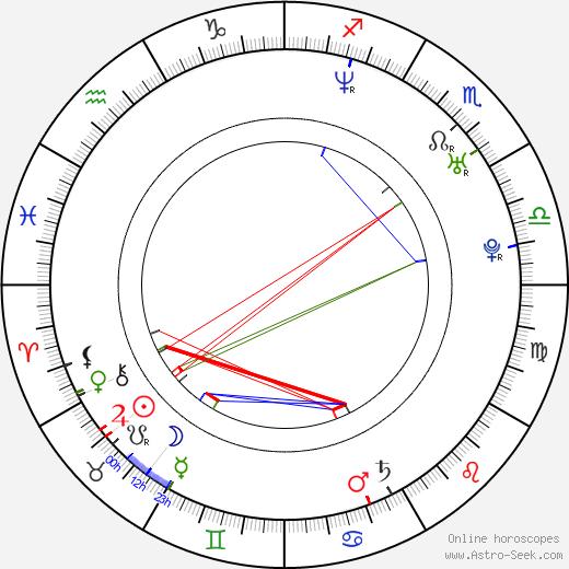 Amanda Palmer astro natal birth chart, Amanda Palmer horoscope, astrology