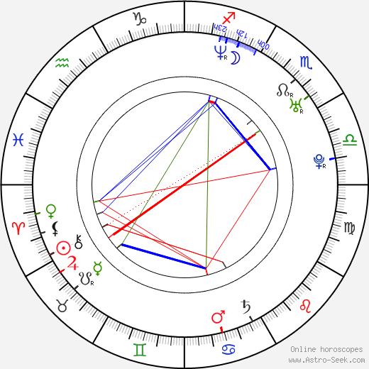 Aňa Geislerová astro natal birth chart, Aňa Geislerová horoscope, astrology