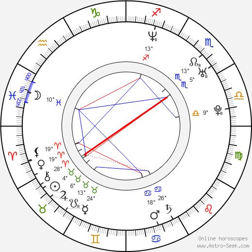 Brett Lear birth chart, biography, wikipedia 2019, 2020