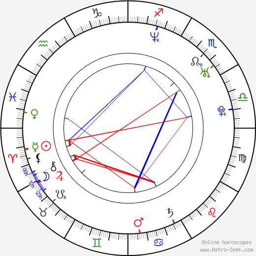 Дэвид Ойелоуо David Oyelowo день рождения гороскоп, David Oyelowo Натальная карта онлайн