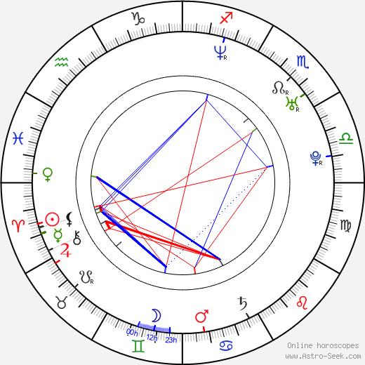 Fernando Morientes birth chart, Fernando Morientes astro natal horoscope, astrology