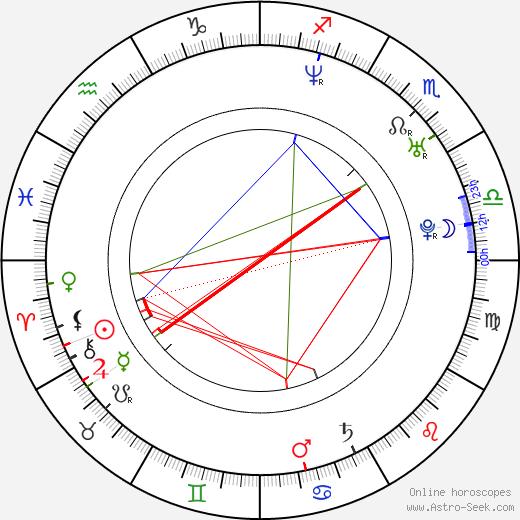Filip Rychlebský день рождения гороскоп, Filip Rychlebský Натальная карта онлайн