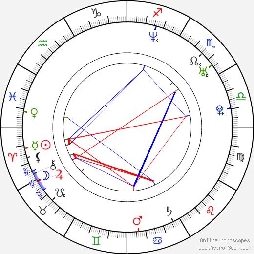 Fletcher Humphrys birth chart, Fletcher Humphrys astro natal horoscope, astrology