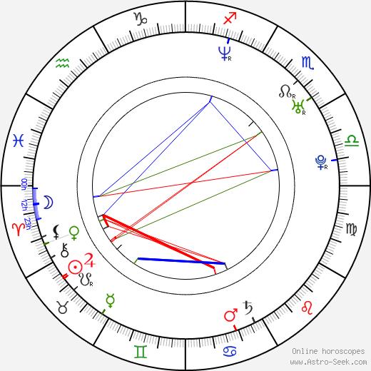 India Summer astro natal birth chart, India Summer horoscope, astrology