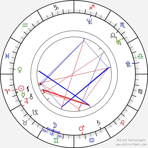 James Roday birth chart, James Roday astro natal horoscope, astrology