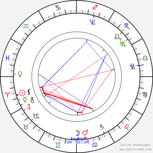 Jan Červenka astro natal birth chart, Jan Červenka horoscope, astrology