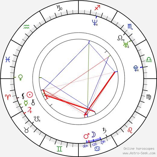 Jana Malá birth chart, Jana Malá astro natal horoscope, astrology