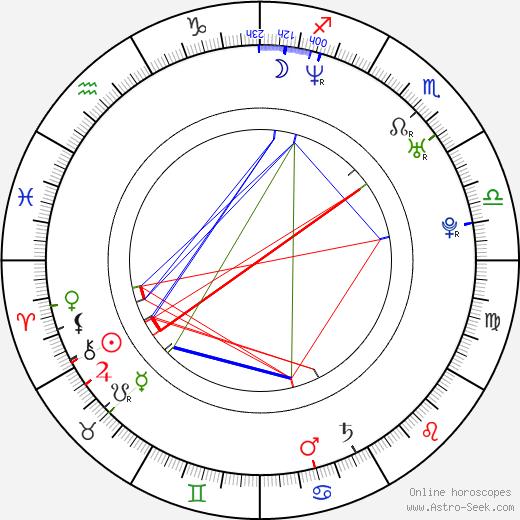 Jiří Ployhar Jr. astro natal birth chart, Jiří Ployhar Jr. horoscope, astrology