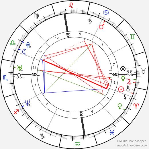 Джонатан Брэндис Jonathan Brandis день рождения гороскоп, Jonathan Brandis Натальная карта онлайн