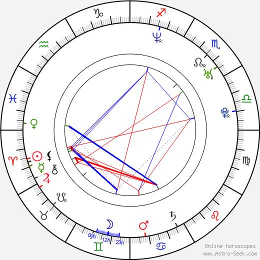 José Manuel Serrano Cueto birth chart, José Manuel Serrano Cueto astro natal horoscope, astrology