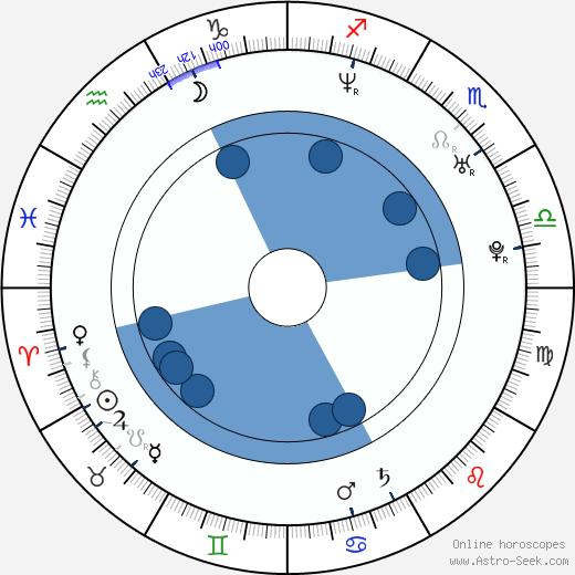 Joseph Lawrence wikipedia, horoscope, astrology, instagram