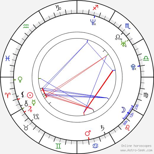 Julie Buckfield astro natal birth chart, Julie Buckfield horoscope, astrology