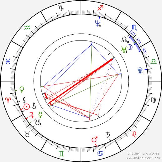 Jung-hwa Jung день рождения гороскоп, Jung-hwa Jung Натальная карта онлайн
