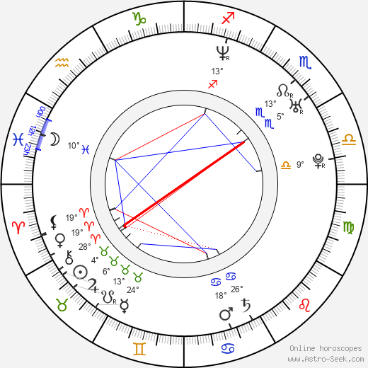 Kenny Saylors birth chart, biography, wikipedia 2018, 2019