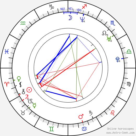 Kevin Rankin astro natal birth chart, Kevin Rankin horoscope, astrology
