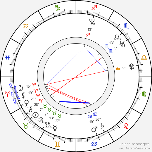 Leoš Mareš birth chart, biography, wikipedia 2019, 2020