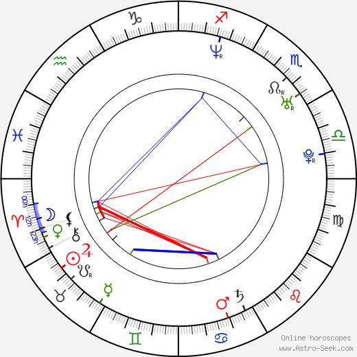 Leoš Mareš birth chart, Leoš Mareš astro natal horoscope, astrology