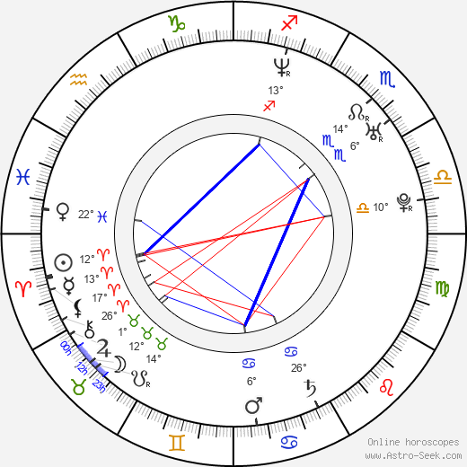 Lucy Diakovska birth chart, biography, wikipedia 2020, 2021