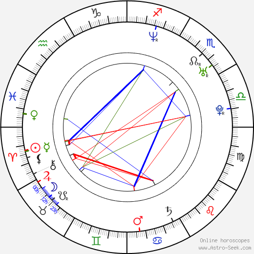 Lucy Diakovska birth chart, Lucy Diakovska astro natal horoscope, astrology