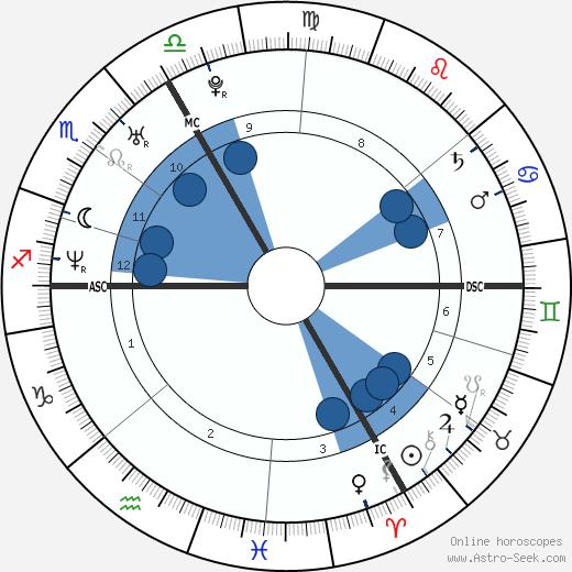 Maïwenn wikipedia, horoscope, astrology, instagram
