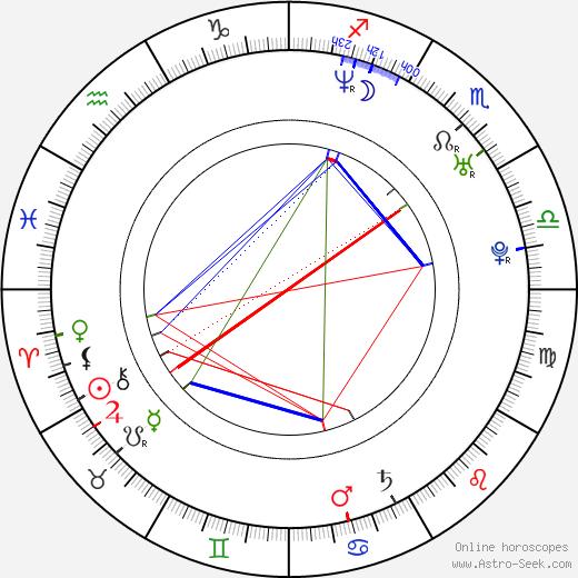 Maiwenn Le Besco birth chart, Maiwenn Le Besco astro natal horoscope, astrology