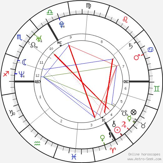 Maïwenn tema natale, oroscopo, Maïwenn oroscopi gratuiti, astrologia