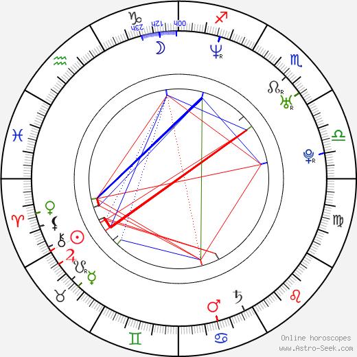 Martin Šotola astro natal birth chart, Martin Šotola horoscope, astrology