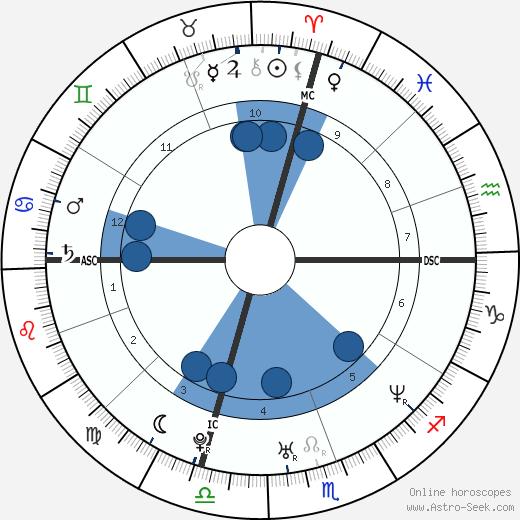Melanie Torres wikipedia, horoscope, astrology, instagram