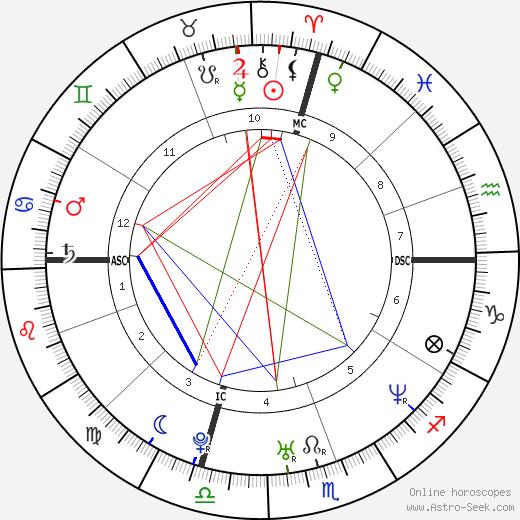 Melanie Torres день рождения гороскоп, Melanie Torres Натальная карта онлайн