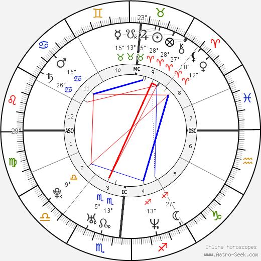 Melissa Joan Hart birth chart, biography, wikipedia 2020, 2021