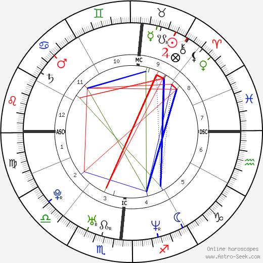 Melissa Joan Hart birth chart, Melissa Joan Hart astro natal horoscope, astrology