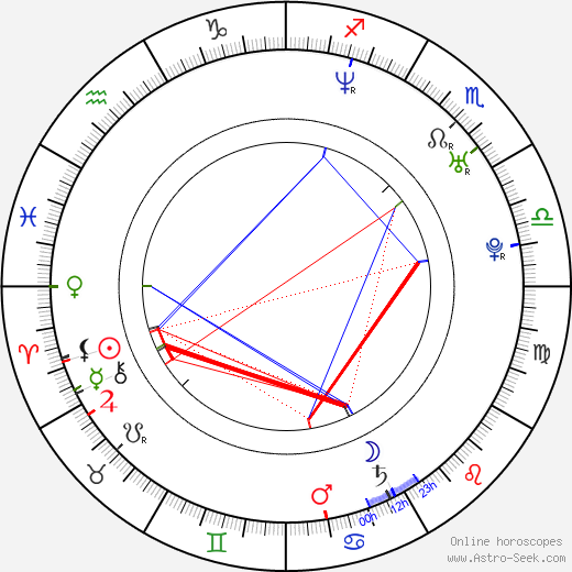 Nikolina Pišek birth chart, Nikolina Pišek astro natal horoscope, astrology