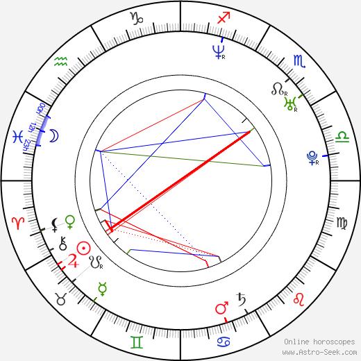 Petr Štochl день рождения гороскоп, Petr Štochl Натальная карта онлайн