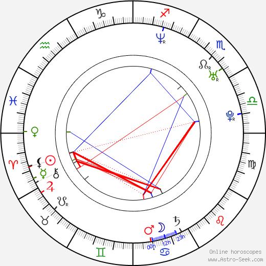 Rashawn Underdue birth chart, Rashawn Underdue astro natal horoscope, astrology