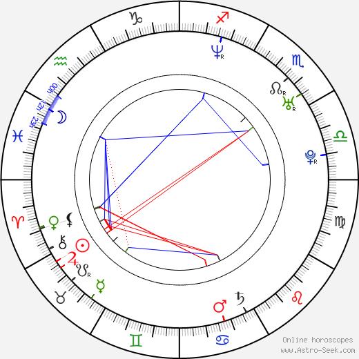 Ricardo Kleinbaum birth chart, Ricardo Kleinbaum astro natal horoscope, astrology