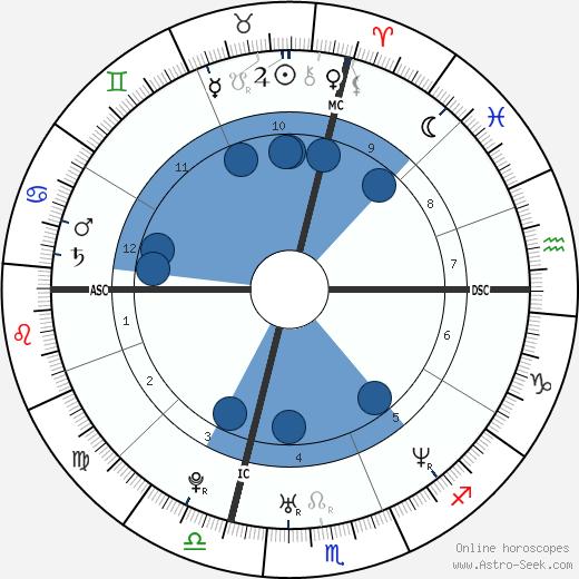 Richard Baldwin wikipedia, horoscope, astrology, instagram