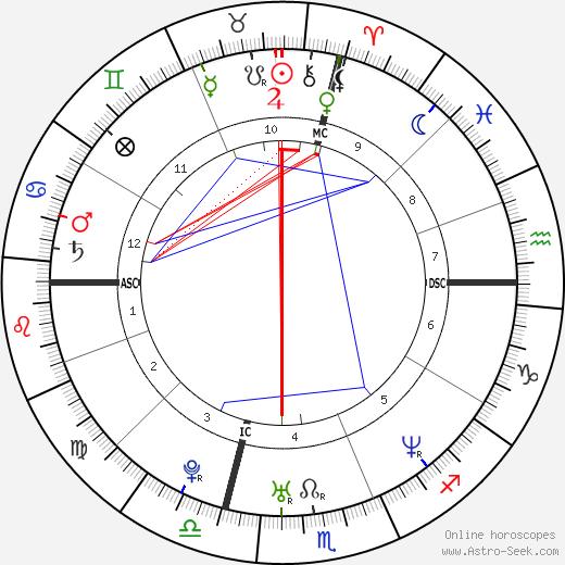 Richard Baldwin день рождения гороскоп, Richard Baldwin Натальная карта онлайн