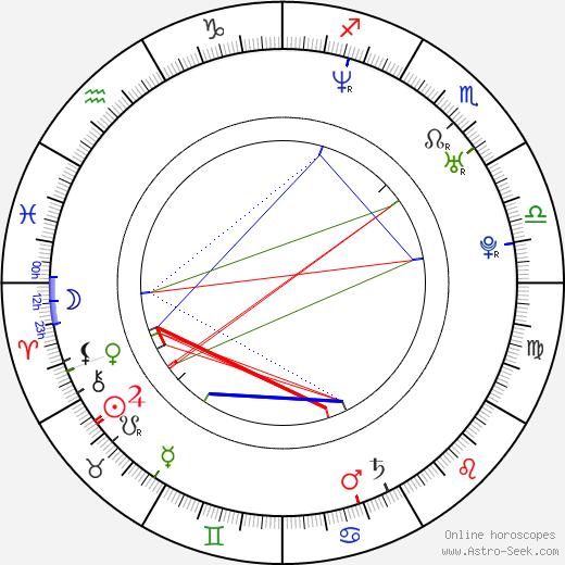 Roberto San Martín день рождения гороскоп, Roberto San Martín Натальная карта онлайн