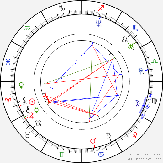 Ruth Moschner birth chart, Ruth Moschner astro natal horoscope, astrology