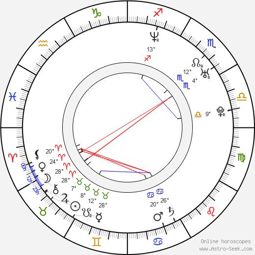 Sandra Kay birth chart, biography, wikipedia 2020, 2021