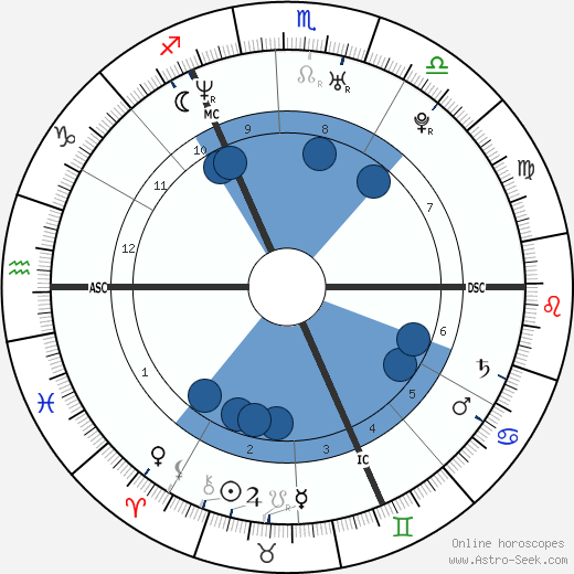 Sean Maguire wikipedia, horoscope, astrology, instagram