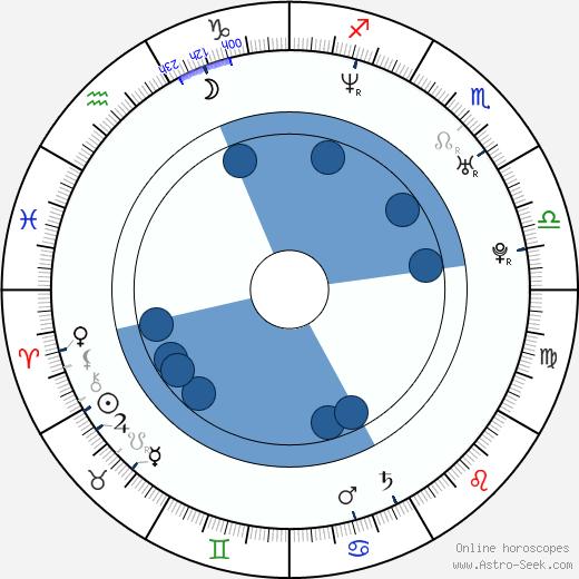 Shay Given wikipedia, horoscope, astrology, instagram