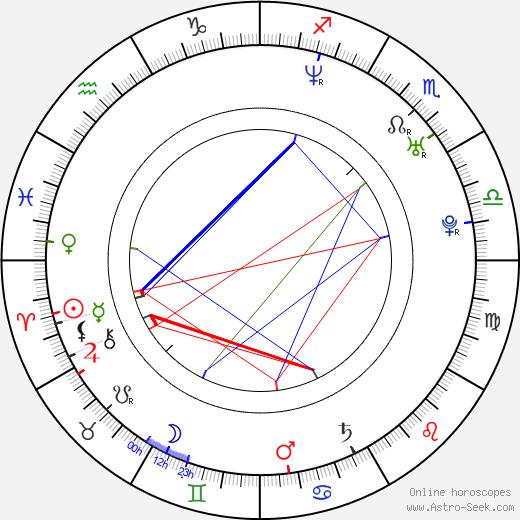 Simran день рождения гороскоп, Simran Натальная карта онлайн