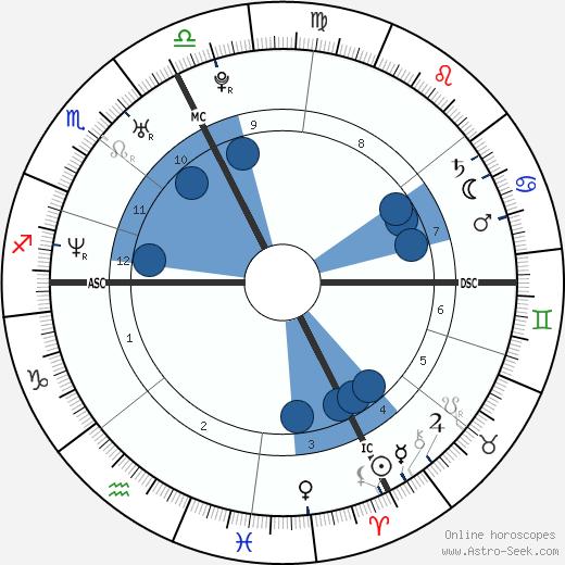 Sylvain Marconnet wikipedia, horoscope, astrology, instagram