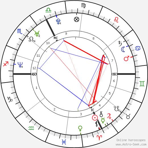 Sylvain Marconnet день рождения гороскоп, Sylvain Marconnet Натальная карта онлайн