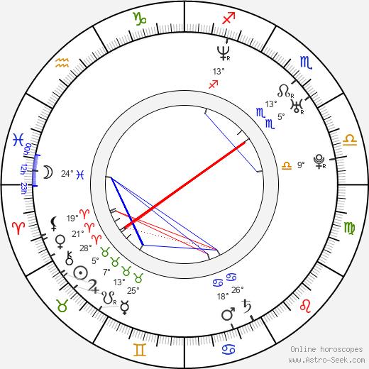 Tim Duncan birth chart, biography, wikipedia 2020, 2021