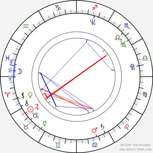 Tim Duncan birth chart, Tim Duncan astro natal horoscope, astrology