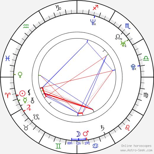 Tom Archdeacon birth chart, Tom Archdeacon astro natal horoscope, astrology